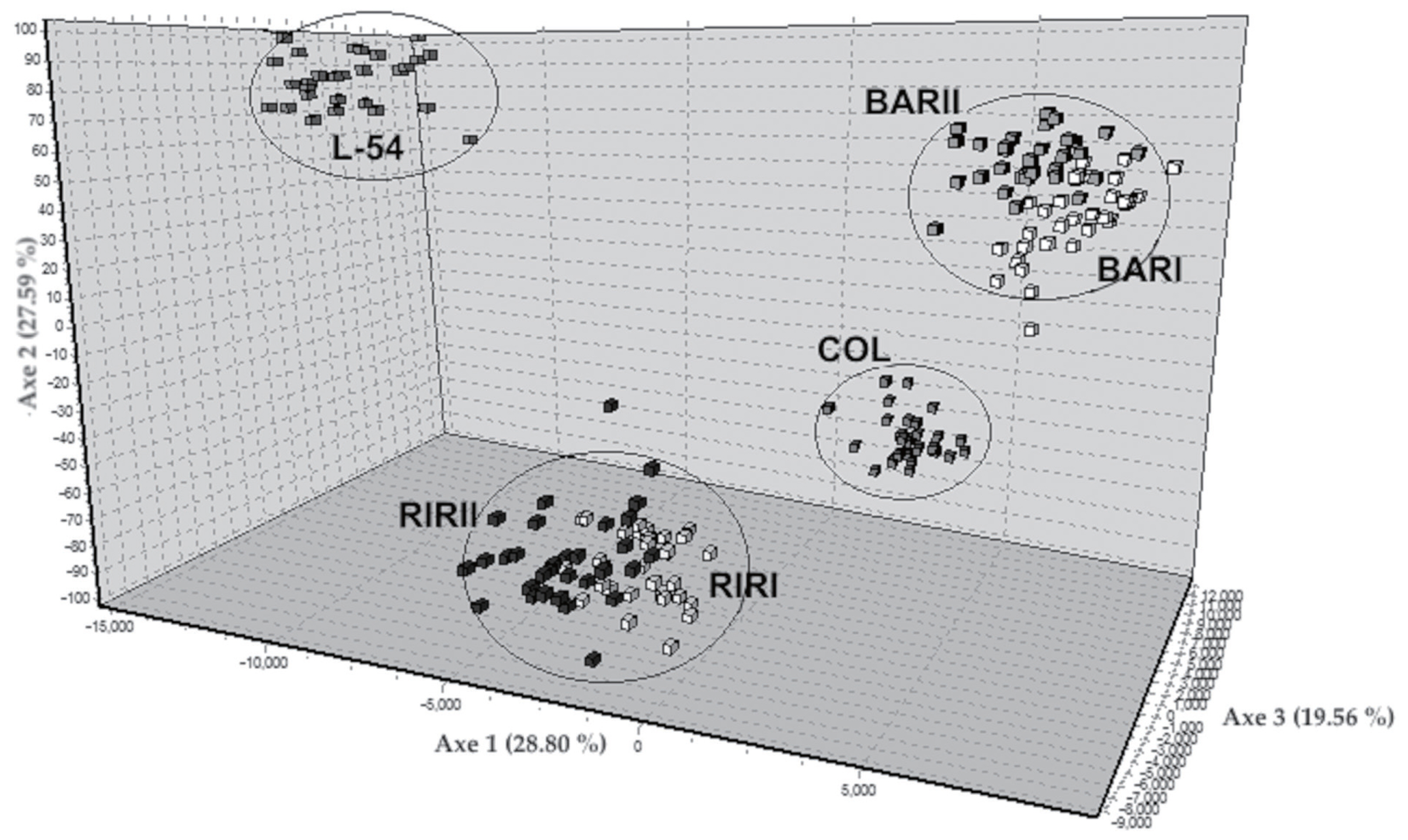 Genetic characterization and population structure of six