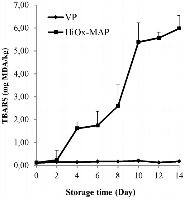 Effects of vacuum and high-oxygen modified atmosphere packaging on