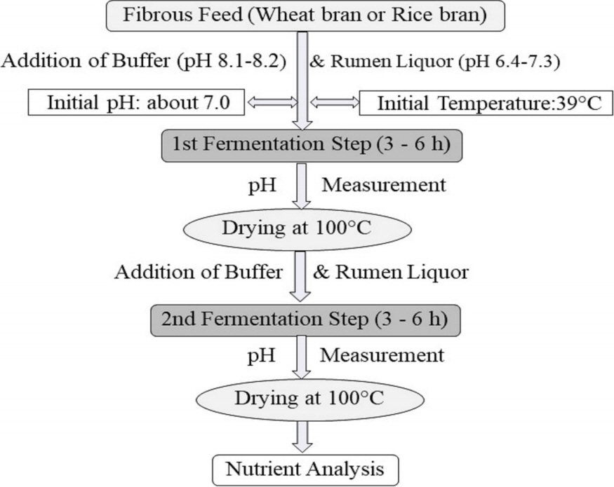Method development to reduce the fiber content of wheat bran and