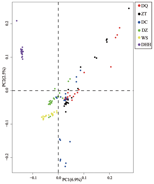 Genomic diversity and admixture patterns among six Chinese