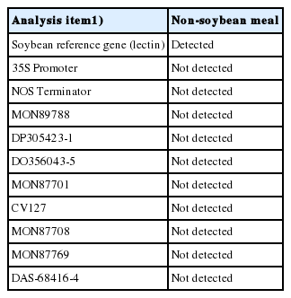 Effects of non-genetically and genetically modified organism (maize