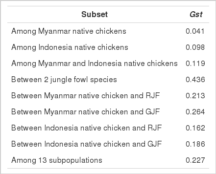 Genetic Diversity of Myanmar and Indonesia Native Chickens